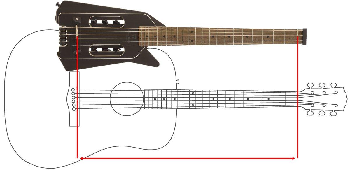 ⼀般的なアコースティック・ギターよりも全長で31%短いが、演奏エリアは変わらない。